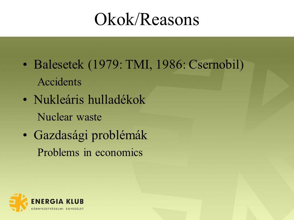 Okok/Reasons Balesetek (1979: TMI, 1986: Csernobil) Accidents Nukleáris hulladékok Nuclear waste Gazdasági problémák Problems in economics
