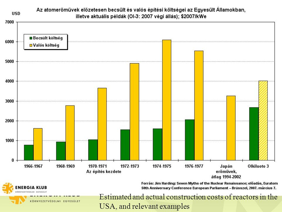 Estimated and actual construction costs of reactors in the USA, and relevant examples