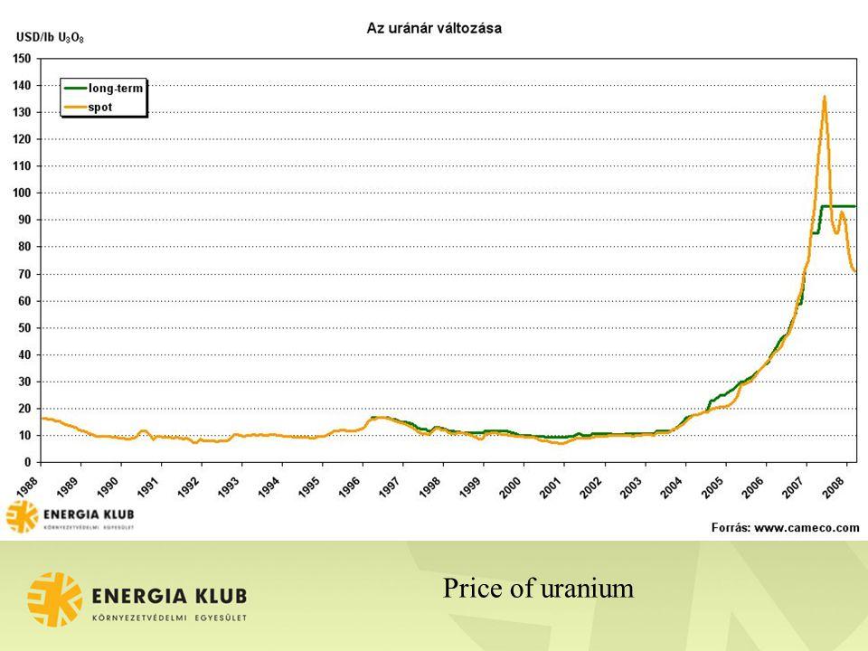 Price of uranium