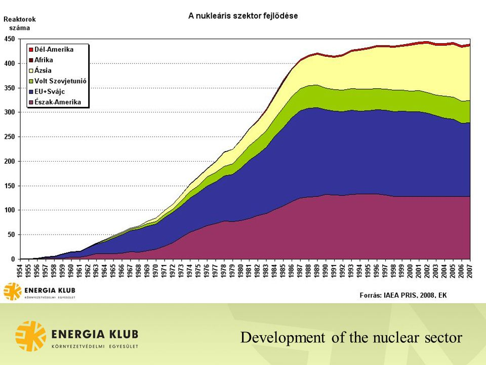 Development of the nuclear sector