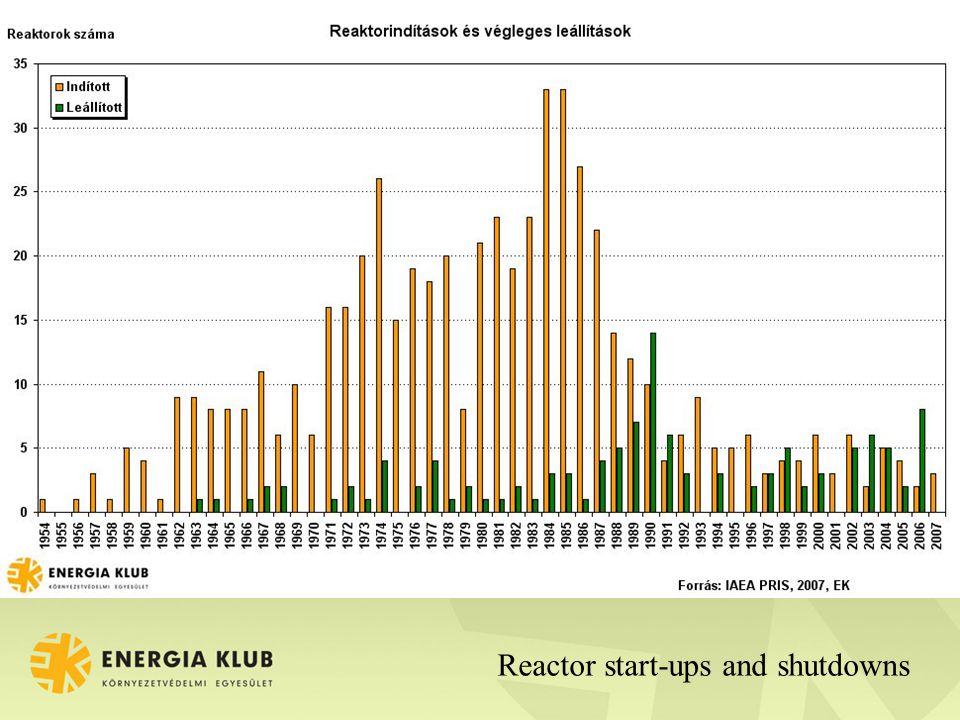 Reactor start-ups and shutdowns