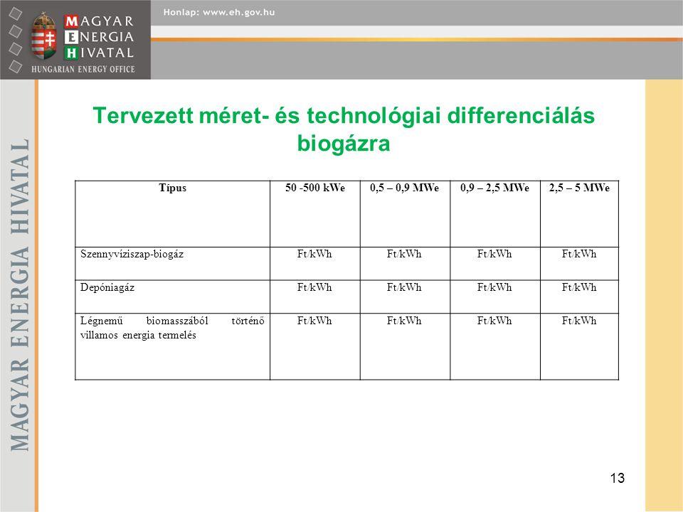 Tervezett méret- és technológiai differenciálás biogázra 13 Típus50 -500 kWe0,5 – 0,9 MWe0,9 – 2,5 MWe2,5 – 5 MWe Szennyvíziszap-biogázFt/kWh Depóniag