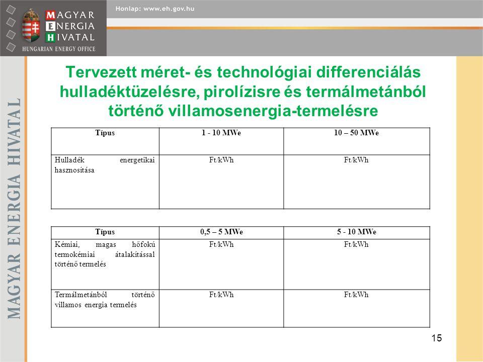 Tervezett méret- és technológiai differenciálás hulladéktüzelésre, pirolízisre és termálmetánból történő villamosenergia-termelésre 15 Típus1 - 10 MWe10 – 50 MWe Hulladék energetikai hasznosítása Ft/kWh Típus0,5 – 5 MWe5 - 10 MWe Kémiai, magas hőfokú termokémiai átalakítással történő termelés Ft/kWh Termálmetánból történő villamos energia termelés Ft/kWh