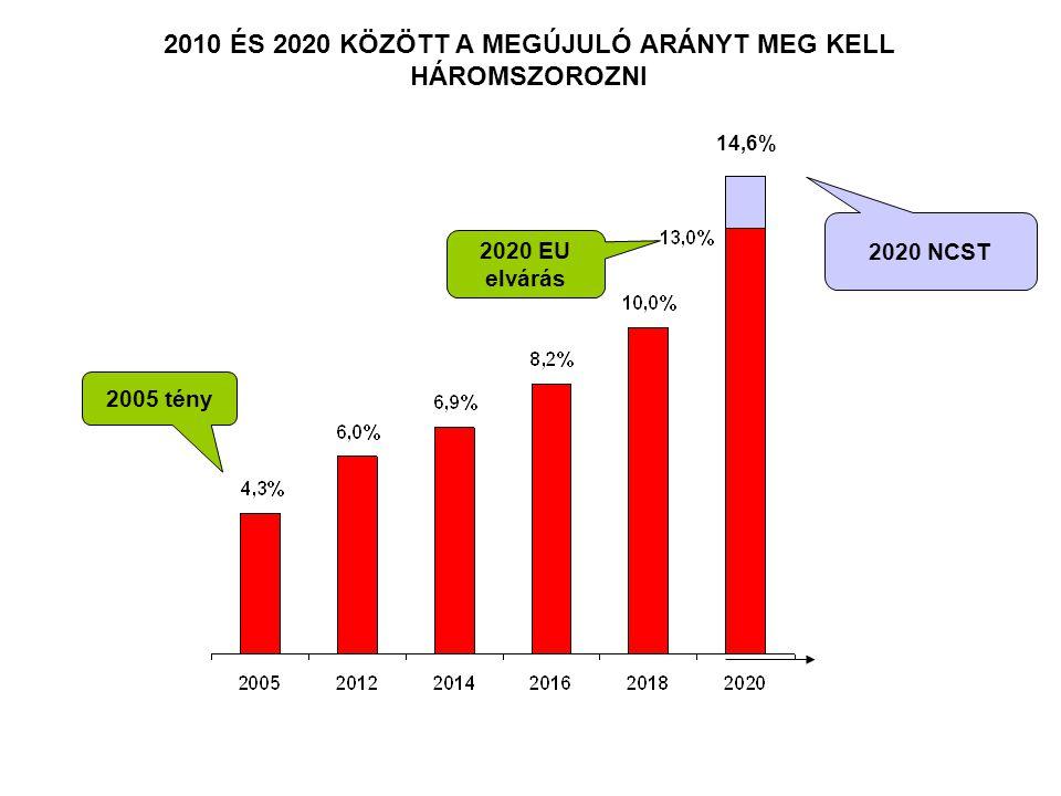 2010 ÉS 2020 KÖZÖTT A MEGÚJULÓ ARÁNYT MEG KELL HÁROMSZOROZNI 2005 tény 2020 EU elvárás 2020 NCST 14,6%