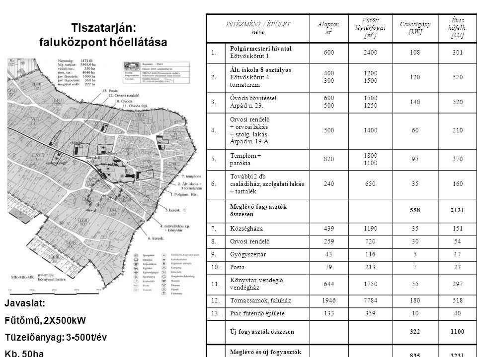 Tiszatarján: faluközpont hőellátása INTÉZMÉNY / ÉPÜLET neve Alapter.