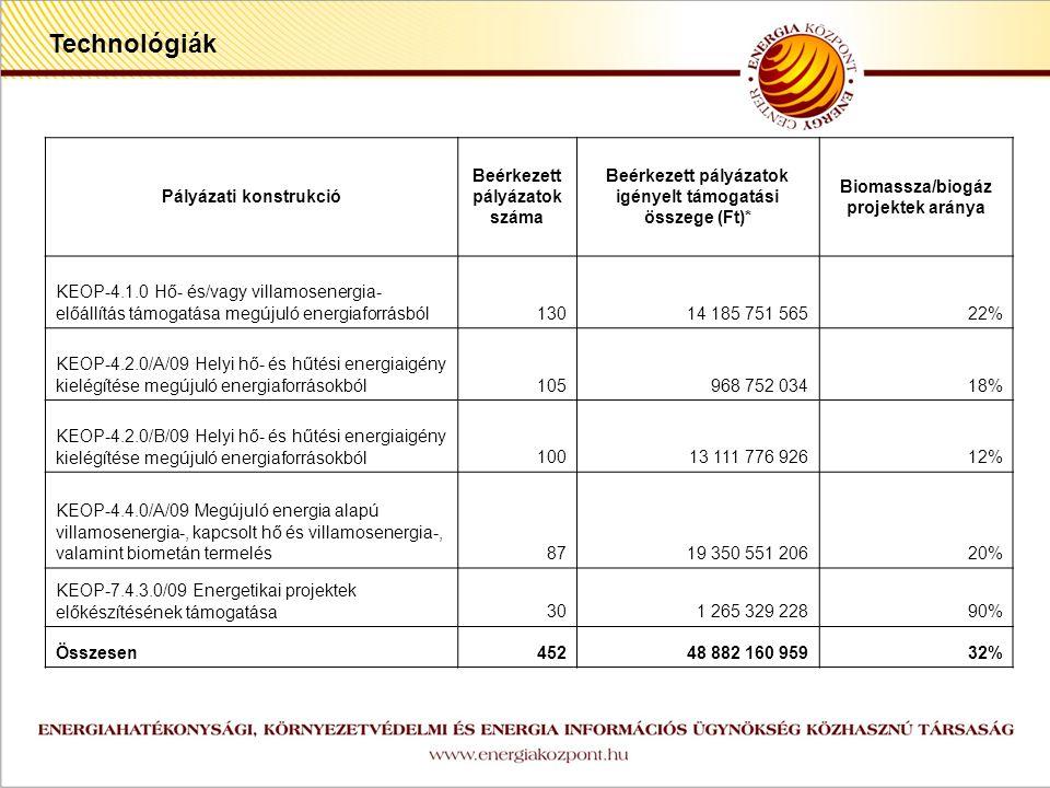 z Pályázati konstrukció Beérkezett pályázatok száma Beérkezett pályázatok igényelt támogatási összege (Ft)* Biomassza/biogáz projektek aránya KEOP-4.1.0 Hő- és/vagy villamosenergia- előállítás támogatása megújuló energiaforrásból13014 185 751 56522% KEOP-4.2.0/A/09 Helyi hő- és hűtési energiaigény kielégítése megújuló energiaforrásokból105968 752 03418% KEOP-4.2.0/B/09 Helyi hő- és hűtési energiaigény kielégítése megújuló energiaforrásokból10013 111 776 92612% KEOP-4.4.0/A/09 Megújuló energia alapú villamosenergia-, kapcsolt hő és villamosenergia-, valamint biometán termelés8719 350 551 20620% KEOP-7.4.3.0/09 Energetikai projektek előkészítésének támogatása301 265 329 22890% Összesen45248 882 160 95932% Technológiák