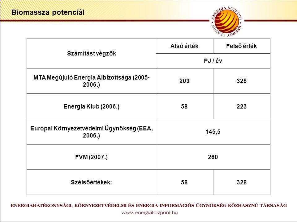 z Számítást végzők Alsó értékFelső érték PJ / év MTA Megújuló Energia Albizottsága (2005- 2006.) 203328 Energia Klub (2006.)58223 Európai Környezetvédelmi Ügynökség (EEA, 2006.) 145,5 FVM (2007.)260 Szélsőértékek:58328 Biomassza potenciál