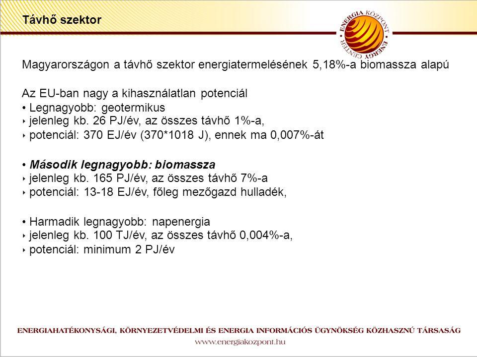 z Magyarországon a távhő szektor energiatermelésének 5,18%-a biomassza alapú Az EU-ban nagy a kihasználatlan potenciál Legnagyobb: geotermikus ‣ jelenleg kb.