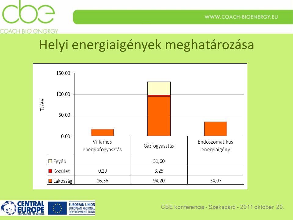 Helyi energiaigények meghatározása CBE konferencia - Szekszárd - 2011 október 20.