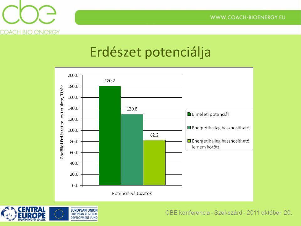 Erdészet potenciálja CBE konferencia - Szekszárd - 2011 október 20.