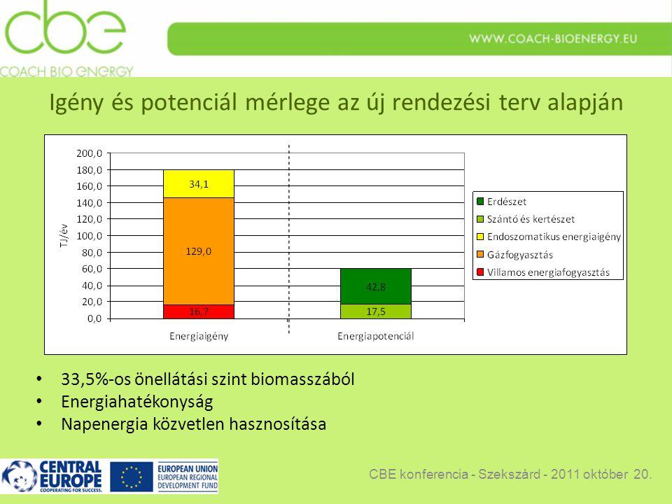 Igény és potenciál mérlege az új rendezési terv alapján 33,5%-os önellátási szint biomasszából Energiahatékonyság Napenergia közvetlen hasznosítása CBE konferencia - Szekszárd - 2011 október 20.
