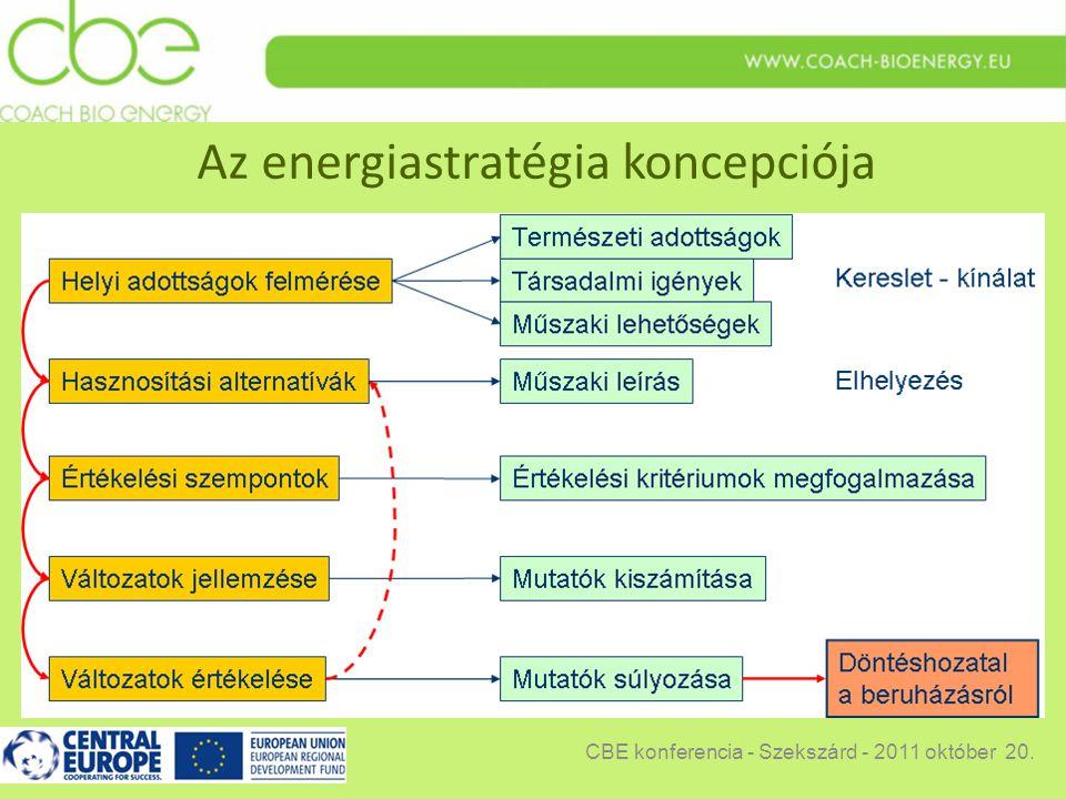 Az energiastratégia koncepciója CBE konferencia - Szekszárd - 2011 október 20.