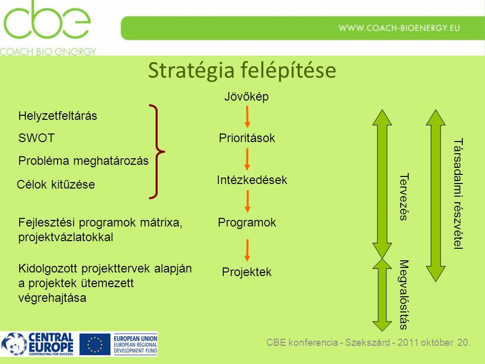 Stratégia felépítése Jövőkép Programok Projektek SWOT Megvalósítás Tervezés Társadalmi részvétel Fejlesztési programok mátrixa, projektvázlatokkal Helyzetfeltárás Kidolgozott projekttervek alapján a projektek ütemezett végrehajtása Prioritások Probléma meghatározás Célok kitűzése Intézkedések CBE konferencia - Szekszárd - 2011 október 20.