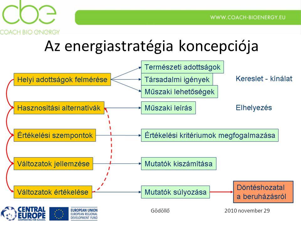 2010 november 29Gödöllő Az energiastratégia koncepciója