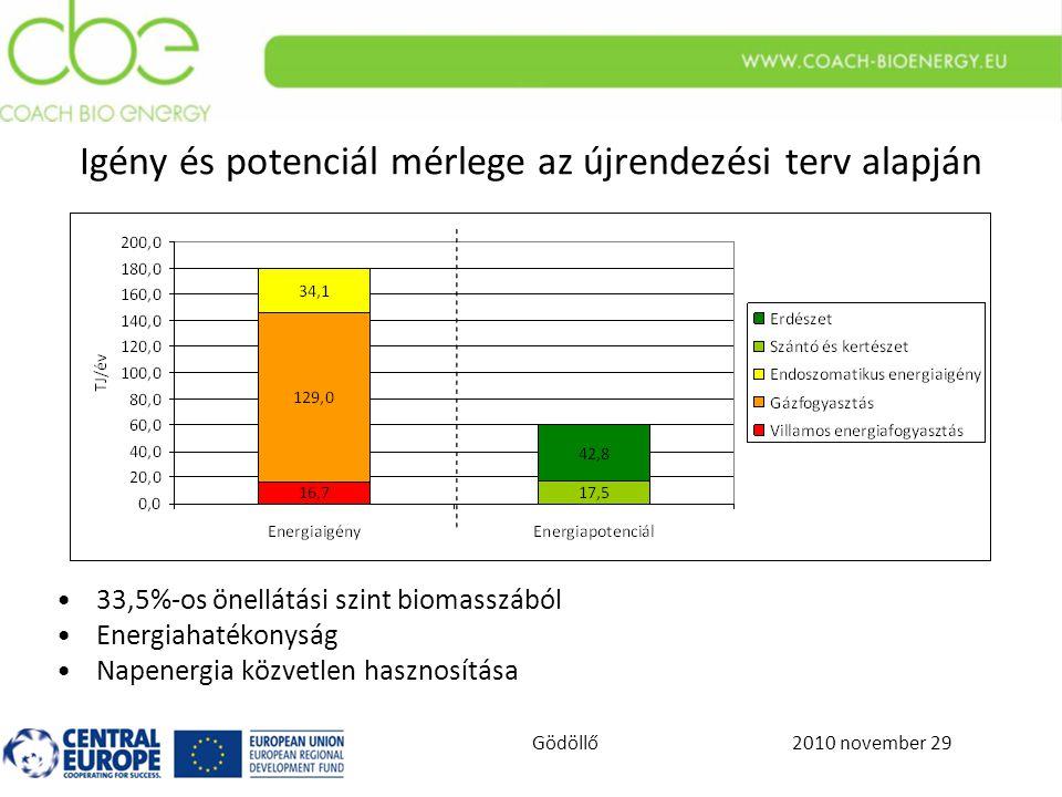 2010 november 29Gödöllő Igény és potenciál mérlege az újrendezési terv alapján 33,5%-os önellátási szint biomasszából Energiahatékonyság Napenergia közvetlen hasznosítása