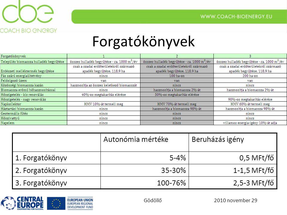 2010 november 29Gödöllő Forgatókönyvek Autonómia mértékeBeruházás igény 1.