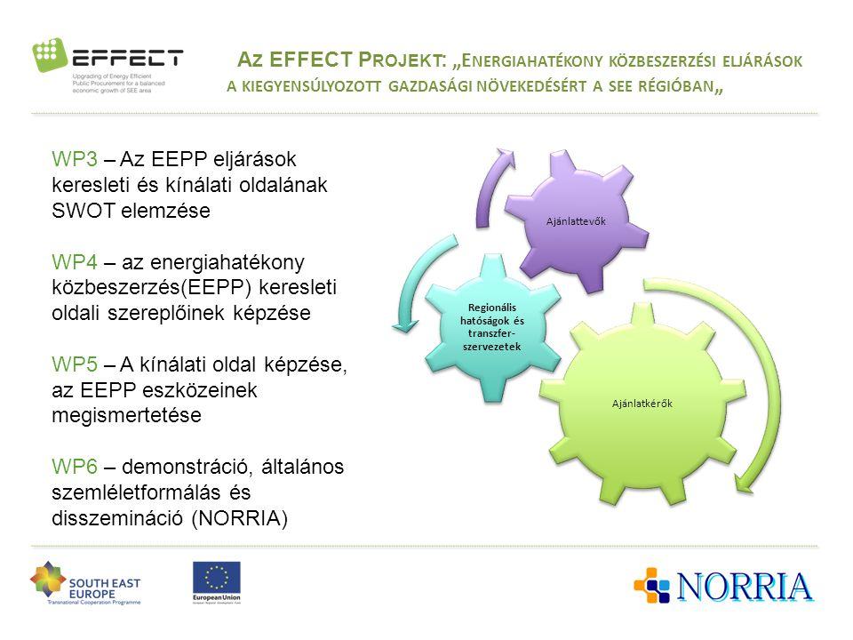 """A Z EFFECT P ROJEKT : """"E NERGIAHATÉKONY KÖZBESZERZÉSI ELJÁRÁSOK A KIEGYENSÚLYOZOTT GAZDASÁGI NÖVEKEDÉSÉRT A SEE RÉGIÓBAN """" Ajánlatkérők Regionális hatóságok és transzfer- szervezetek Ajánlattevők WP3 – Az EEPP eljárások keresleti és kínálati oldalának SWOT elemzése WP4 – az energiahatékony közbeszerzés(EEPP) keresleti oldali szereplőinek képzése WP5 – A kínálati oldal képzése, az EEPP eszközeinek megismertetése WP6 – demonstráció, általános szemléletformálás és disszemináció (NORRIA)"""