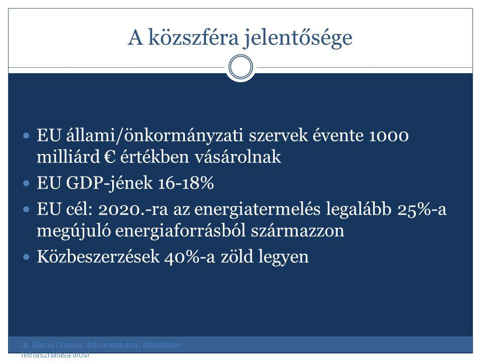 A közszféra jelentősége EU állami/önkormányzati szervek évente 1000 milliárd € értékben vásárolnak EU GDP-jének 16-18% EU cél: 2020.-ra az energiaterm