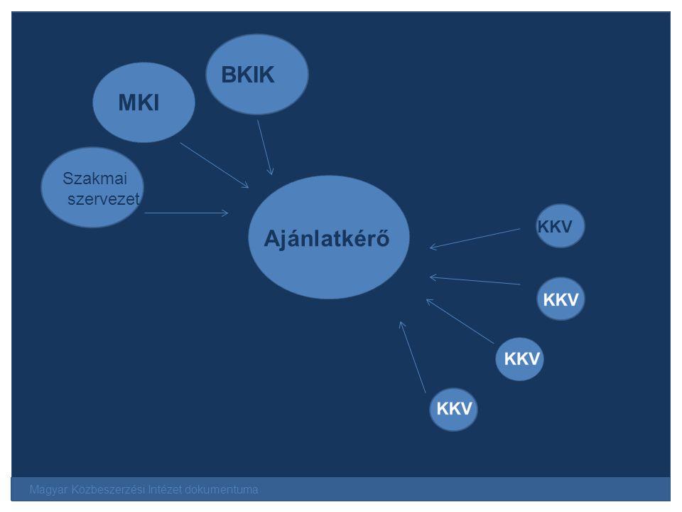 BKIK MKI Szakmai szervezet Ajánlatkérő KKV
