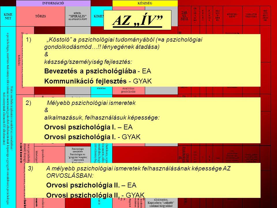 """""""Beteg-központú-, Bio-pszicho-szociális szemlélet Kimenet/Fogalmi meghatározás CURRICULUM FEJLESZTÉS """"MITŐL JÓ EGY ORVOS? Helyzetek, szituációk, konkrét esetek keresése, kvalitatív elemzése Indikátor/érték struktúra Indikátor/érték viselkedéses kritériumai TANTÁRGYI TEMATIKA, MÓDSZERTAN FEJLESZTÉS 5."""
