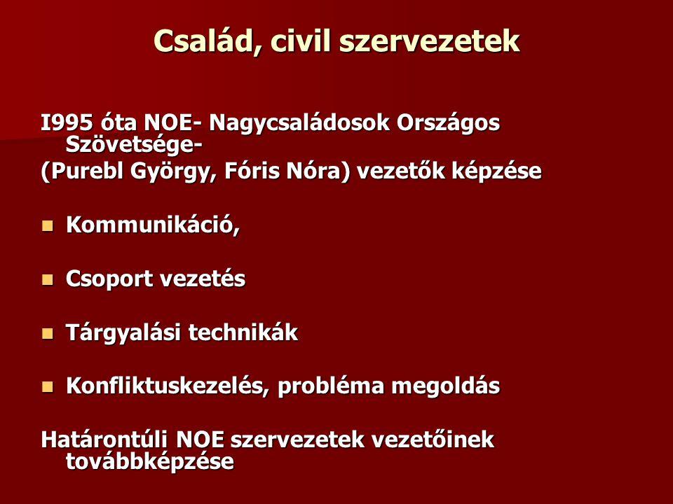 Család, civil szervezetek I995 óta NOE- Nagycsaládosok Országos Szövetsége- (Purebl György, Fóris Nóra) vezetők képzése Kommunikáció, Kommunikáció, Csoport vezetés Csoport vezetés Tárgyalási technikák Tárgyalási technikák Konfliktuskezelés, probléma megoldás Konfliktuskezelés, probléma megoldás Határontúli NOE szervezetek vezetőinek továbbképzése