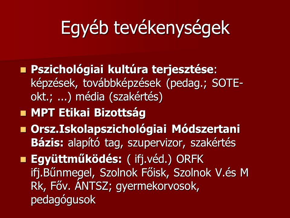 Egyéb tevékenységek Pszichológiai kultúra terjesztése: képzések, továbbképzések (pedag.; SOTE- okt.;...) média (szakértés) Pszichológiai kultúra terjesztése: képzések, továbbképzések (pedag.; SOTE- okt.;...) média (szakértés) MPT Etikai Bizottság MPT Etikai Bizottság Orsz.Iskolapszichológiai Módszertani Bázis: alapító tag, szupervizor, szakértés Orsz.Iskolapszichológiai Módszertani Bázis: alapító tag, szupervizor, szakértés Együttműködés: ( ifj.véd.) ORFK ifj.Bűnmegel, Szolnok Főisk, Szolnok V.és M Rk, Főv.