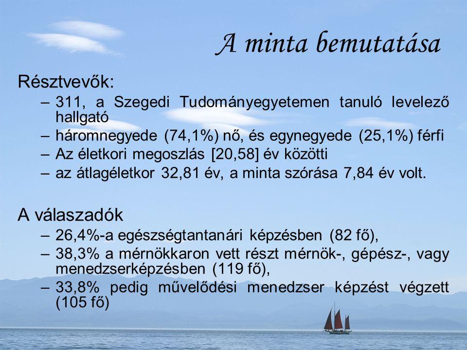 A minta bemutatása Résztvevők: –311, a Szegedi Tudományegyetemen tanuló levelező hallgató –háromnegyede (74,1%) nő, és egynegyede (25,1%) férfi –Az életkori megoszlás [20,58] év közötti –az átlagéletkor 32,81 év, a minta szórása 7,84 év volt.