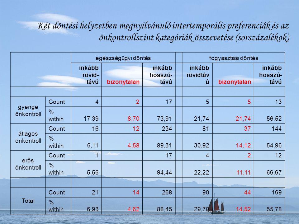 Két döntési helyzetben megnyilvánuló intertemporális preferenciák és az önkontrollszint kategóriák összevetése (sorszázalékok) egészségügyi döntésfogy