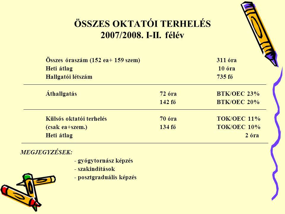 ÖSSZES OKTATÓI TERHELÉS 2007/2008. I-II. félév Összes óraszám (152 ea+ 159 szem)311 óra Heti átlag 10 óra Hallgatói létszám735 fő Áthallgatás72 óraBTK