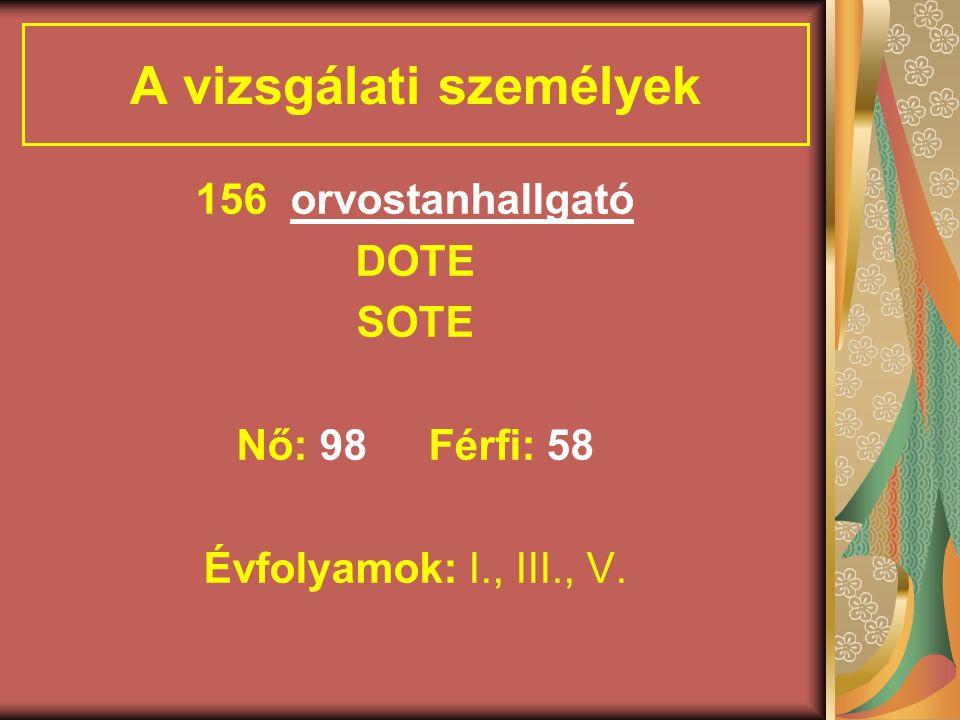 A vizsgálati személyek 156 orvostanhallgató DOTE SOTE Nő: 98Férfi: 58 Évfolyamok: I., III., V.