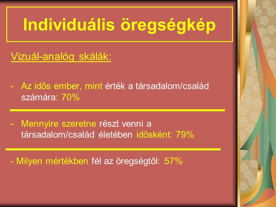 Individuális öregségkép Vizuál-analóg skálák: -Az idős ember, mint érték a társadalom/család számára: 70% -Mennyire szeretne részt venni a társadalom/