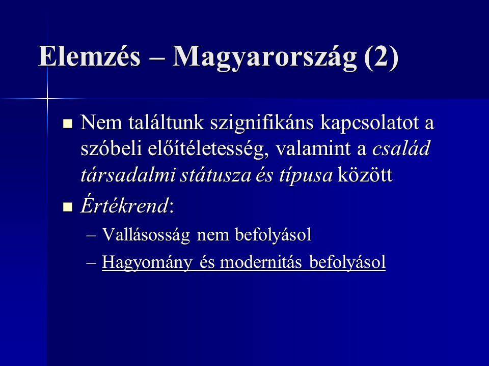 Elemzés – Magyarország (2) Nem találtunk szignifikáns kapcsolatot a szóbeli előítéletesség, valamint a család társadalmi státusza és típusa között Nem találtunk szignifikáns kapcsolatot a szóbeli előítéletesség, valamint a család társadalmi státusza és típusa között Értékrend: Értékrend: –Vallásosság nem befolyásol –Hagyomány és modernitás befolyásol