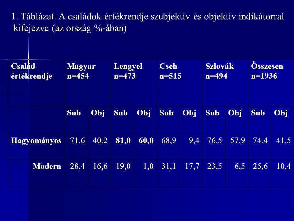 Család értékrendje Magyar n=454 Lengyel n=473 Cseh n=515 Szlovák n=494 Összesen n=1936 SubObjSubObjSubObjSubObjSubObj Hagyományos71,640,281,060,068,99,476,557,974,441,5 Modern28,416,619,01,031,117,723,56,525,610,4 1.