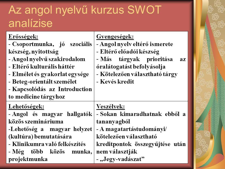 """Az angol nyelvű kurzus SWOT analízise Erősségek: - Csoportmunka, jó szociális készség, nyitottság - Angol nyelvű szakirodalom - Eltérő kulturális háttér - Elmélet és gyakorlat egysége - Beteg-orientált személet - Kapcsolódás az Introduction to medicine tárgyhoz Gyengeségek: - Angol nyelv eltérő ismerete - Eltérő előadói készség - Más tárgyak prioritása az óralátogatást befolyásolja - Kötelezően választható tárgy - Kevés kredit Lehetőségek: - Angol és magyar hallgatók közös szemináriuma -Lehetőség a magyar helyzet (kultúra) bemutatására - Klinikumra való felkészítés - Még több közös munka, projektmunka Veszélyek: - Sokan kimaradhatnak ebből a tananyagból - A magatartástudományi/ kötelezően választható kreditpontok összegyűjtése után nem választják - """"Jegy-vadászat"""