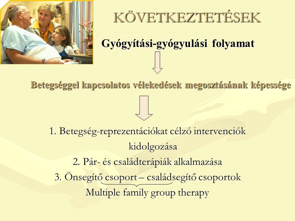 KÖVETKEZTETÉSEK 1. Betegség-reprezentációkat célzó intervenciók kidolgozása kidolgozása 2. Pár- és családterápiák alkalmazása 3. Önsegítő csoport – cs