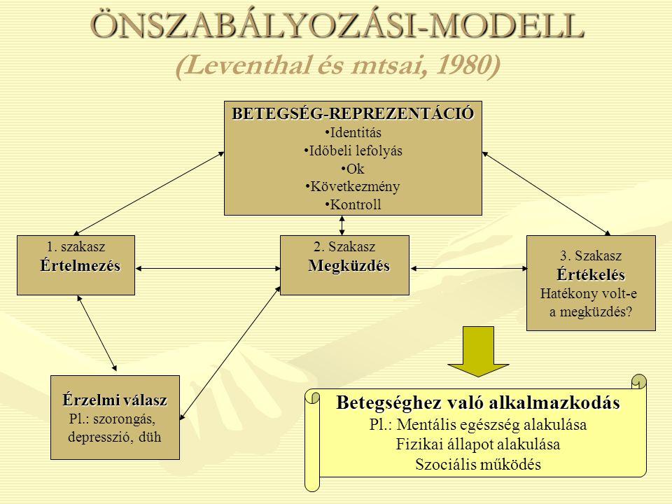ÖNSZABÁLYOZÁSI-MODELL ÖNSZABÁLYOZÁSI-MODELL (Leventhal és mtsai, 1980)BETEGSÉG-REPREZENTÁCIÓ Identitás Időbeli lefolyás Ok Következmény Kontroll 1. sz