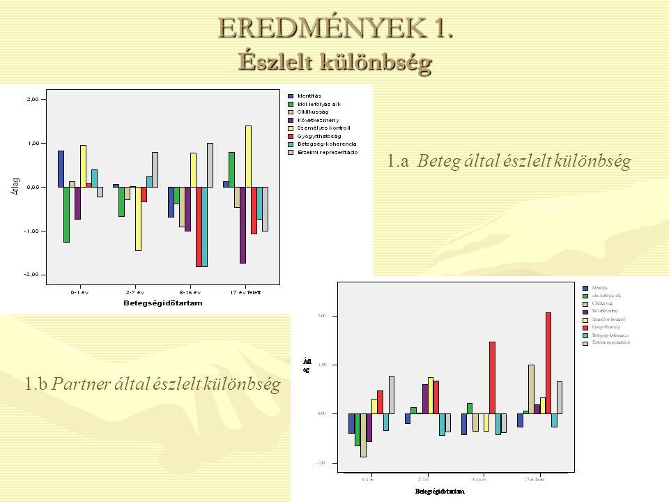 EREDMÉNYEK 1. Észlelt különbség 1.a Beteg által észlelt különbség 1.b Partner által észlelt különbség