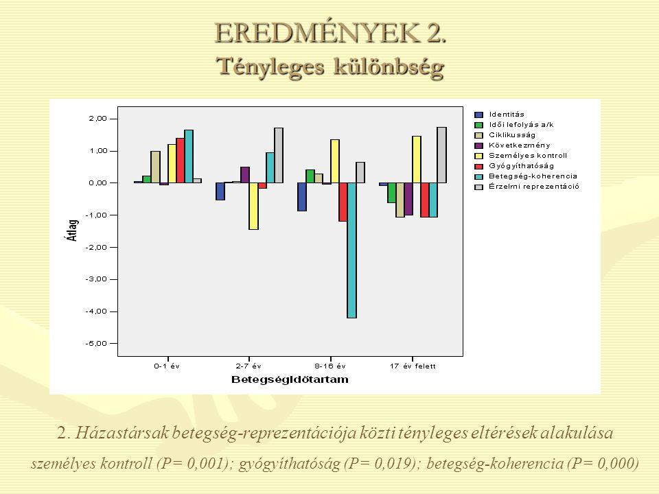 EREDMÉNYEK 2. Tényleges különbség 2. Házastársak betegség-reprezentációja közti tényleges eltérések alakulása személyes kontroll (P= 0,001); gyógyítha