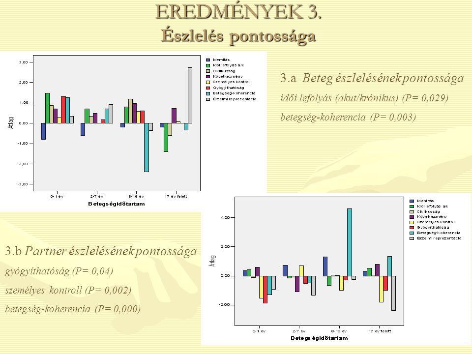 EREDMÉNYEK 3. Észlelés pontossága 3.a Beteg észlelésének pontossága idői lefolyás (akut/krónikus) (P= 0,029) betegség-koherencia (P= 0,003) 3.b Partne