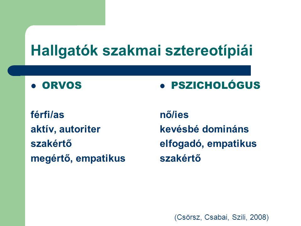 Hallgatók szakmai sztereotípiái ORVOS férfi/as aktív, autoriter szakértő megértő, empatikus PSZICHOLÓGUS nő/ies kevésbé domináns elfogadó, empatikus szakértő (Csörsz, Csabai, Szili, 2008)