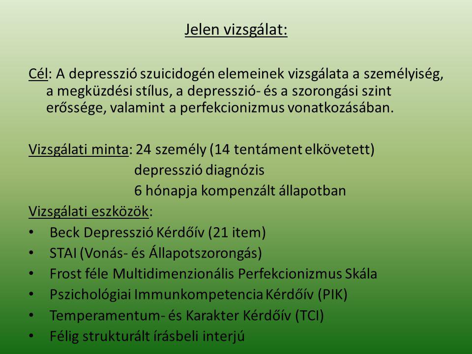 Eredményeink - Öngyilkos depressziós csoport: Erősebb szorongás: szignifikánsan magasabb érték a STAI Állapotszorongás skáláján; tendenciaszintű különbséget mutat az Aggodalmaskodás skála (TCI) Erősebb perfekcionizmus: nagyobb összpontszám a Frost féle skálán; megemelkedett Hibákkal való foglalkozás faktor Megküzdés: alacsonyabb Öntisztelet (PIK) Alacsonyabb érték: Empátia, Lelkiismeretesség, Extravagancia, Dependencia, Transzperszonális azonosulás (TCI) Depressziós csoport: Pozitív gondolkodás, Kitartás, Érzelmi kontroll skálákon (PIK) alacsonyabb pontszám