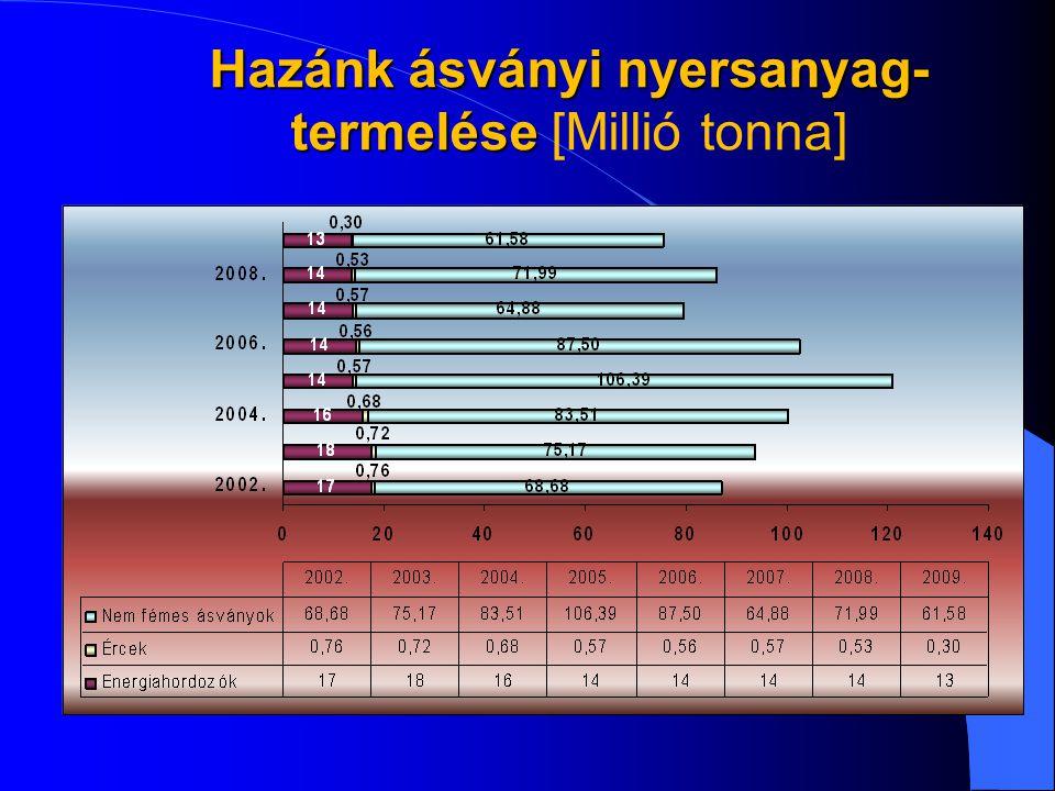 Hazánk ásványi nyersanyag- termelése Hazánk ásványi nyersanyag- termelése [Millió tonna]