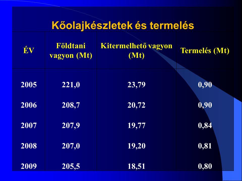 Kőolajkészletek és termelés ÉV Földtani vagyon (Mt) Kitermelhető vagyon (Mt) Termelés (Mt) 2005221,023,790,90 2006208,720,720,90 2007207,919,770,84 20