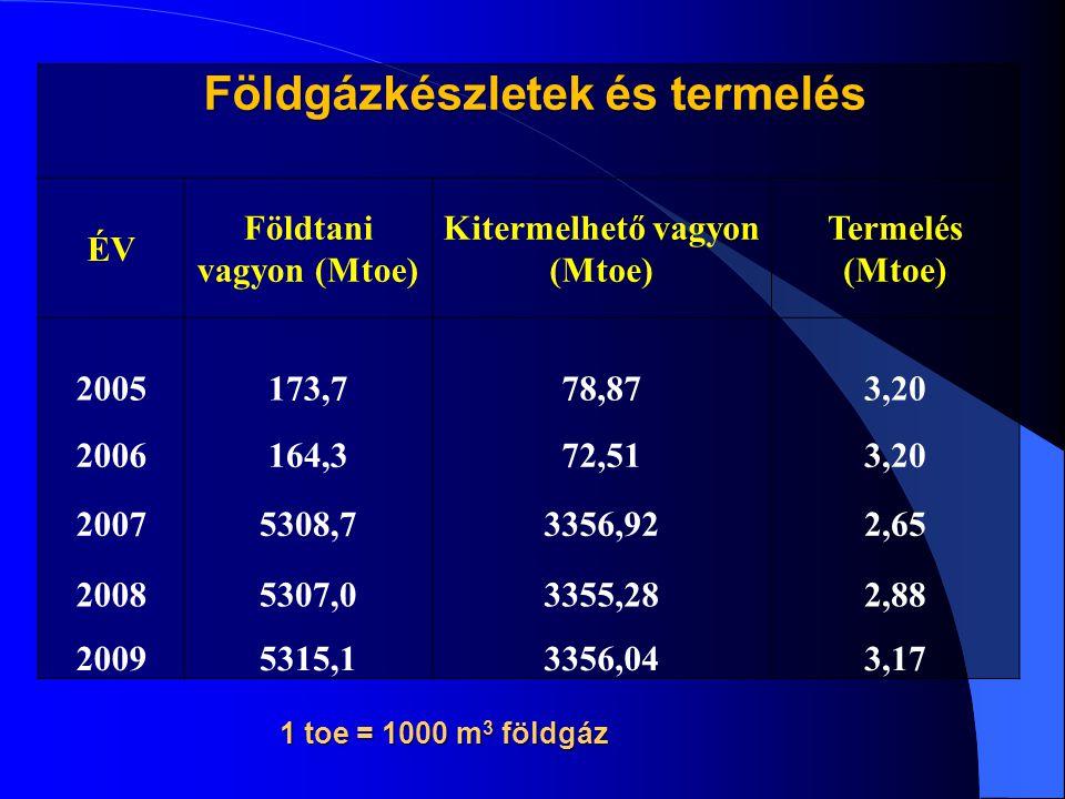 Földgázkészletek és termelés ÉV Földtani vagyon (Mtoe) Kitermelhető vagyon (Mtoe) Termelés (Mtoe) 2005173,778,873,20 2006164,372,513,20 20075308,73356