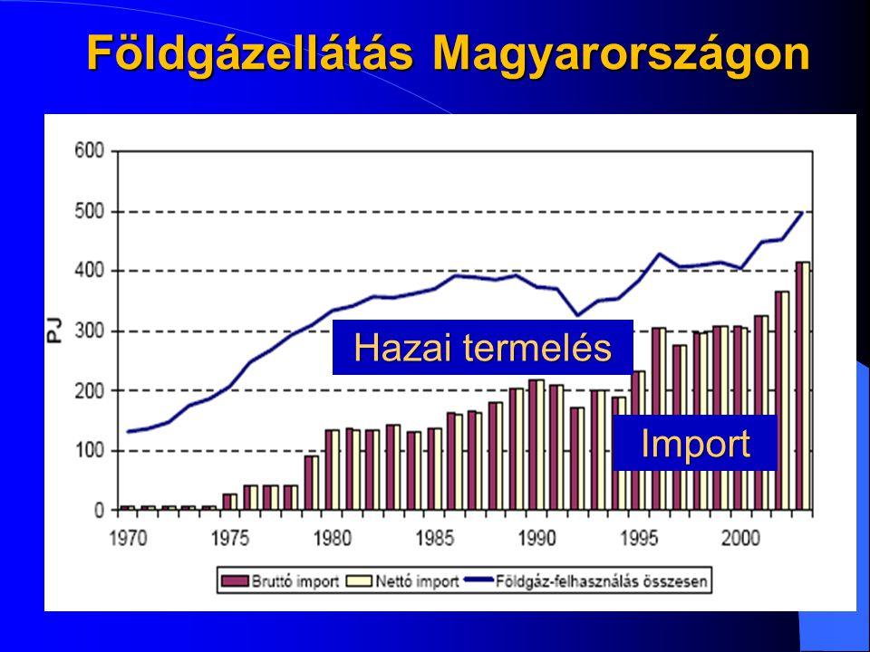 Földgázellátás Magyarországon Import Hazai termelés