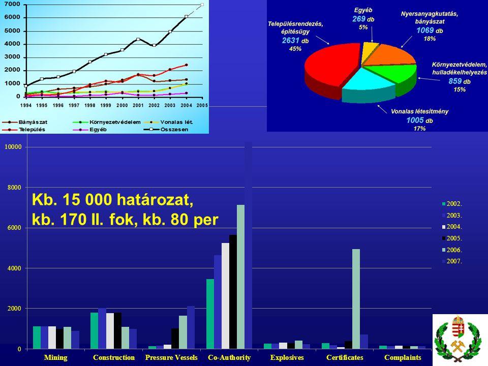Kb. 15 000 határozat, kb. 170 II. fok, kb. 80 per