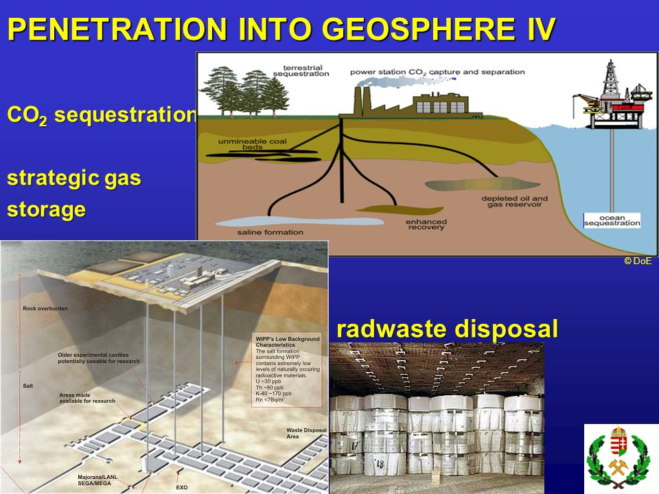 CO 2 sequestration, strategic gas storage radwaste disposal © DoE PENETRATION INTO GEOSPHERE IV