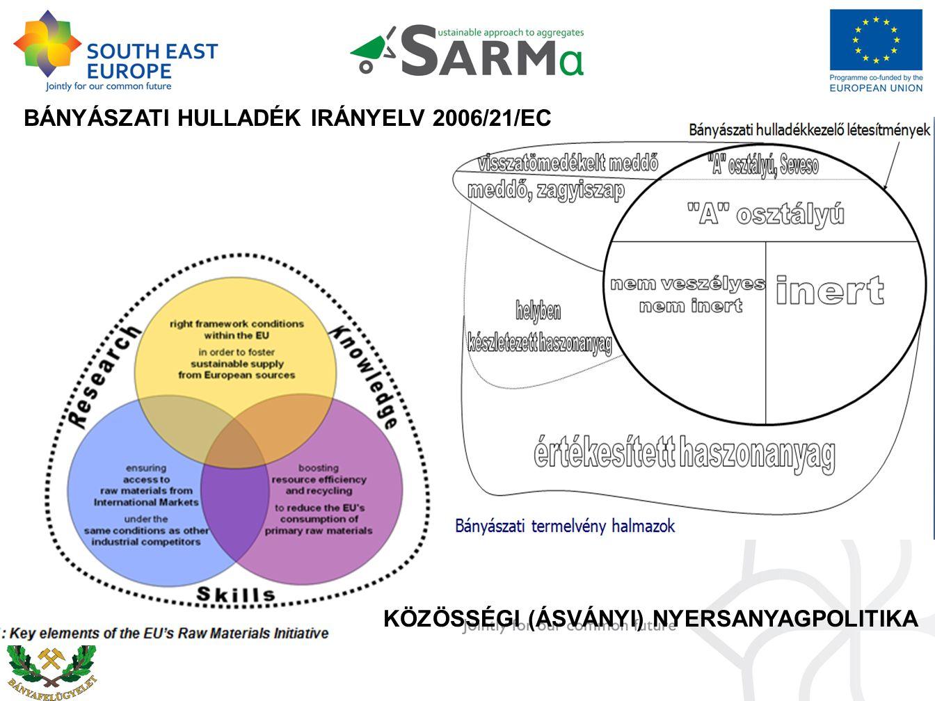 BÁNYÁSZATI HULLADÉK IRÁNYELV 2006/21/EC KÖZÖSSÉGI (ÁSVÁNYI) NYERSANYAGPOLITIKA
