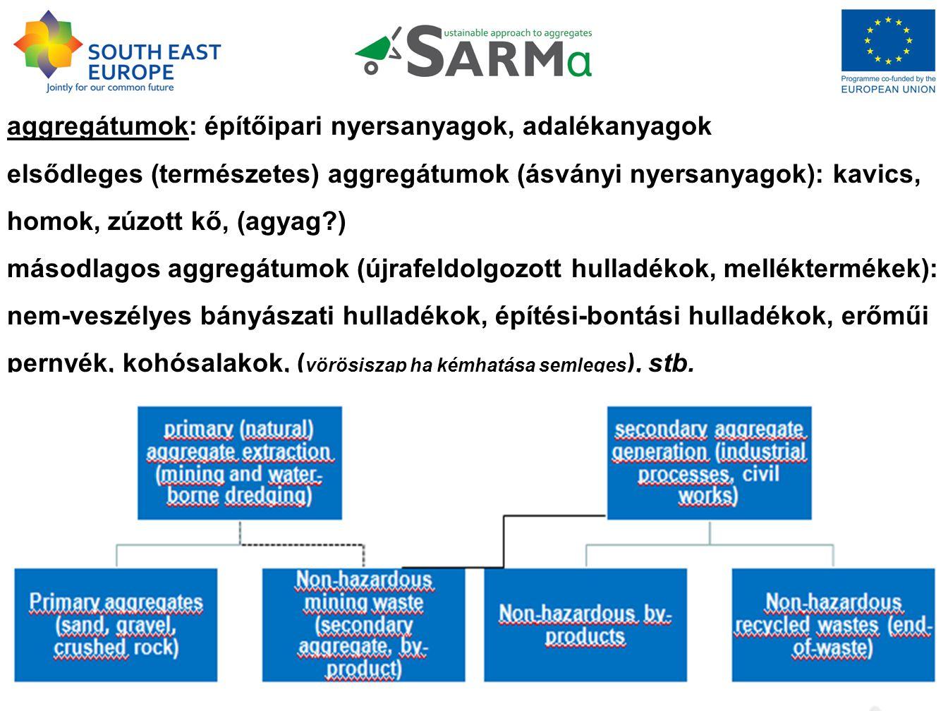 aggregátumok: építőipari nyersanyagok, adalékanyagok elsődleges (természetes) aggregátumok (ásványi nyersanyagok): kavics, homok, zúzott kő, (agyag ) másodlagos aggregátumok (újrafeldolgozott hulladékok, melléktermékek): nem-veszélyes bányászati hulladékok, építési-bontási hulladékok, erőműi pernyék, kohósalakok, ( vörösiszap ha kémhatása semleges ), stb.