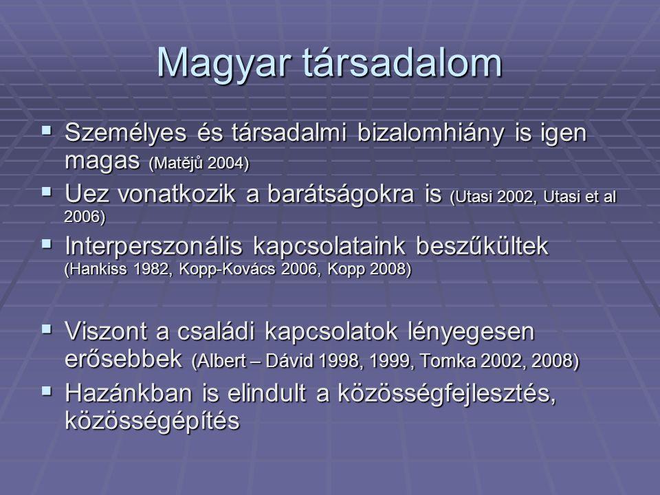 Magyar társadalom  Személyes és társadalmi bizalomhiány is igen magas (Matějů 2004)  Uez vonatkozik a barátságokra is (Utasi 2002, Utasi et al 2006)